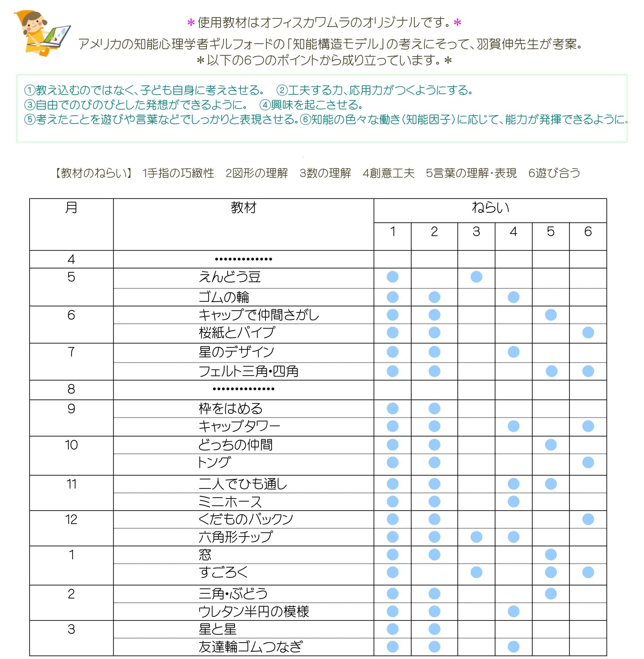 kawamura program